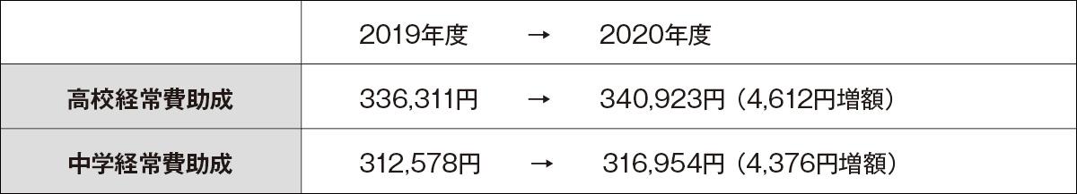 愛知県高校中学経常費助成